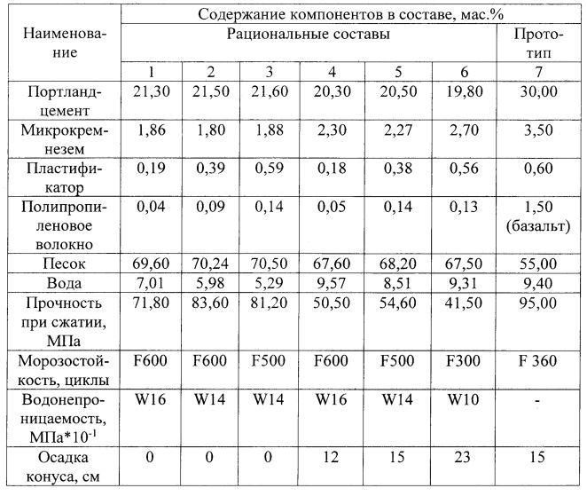 Фибробетон состав пропорции