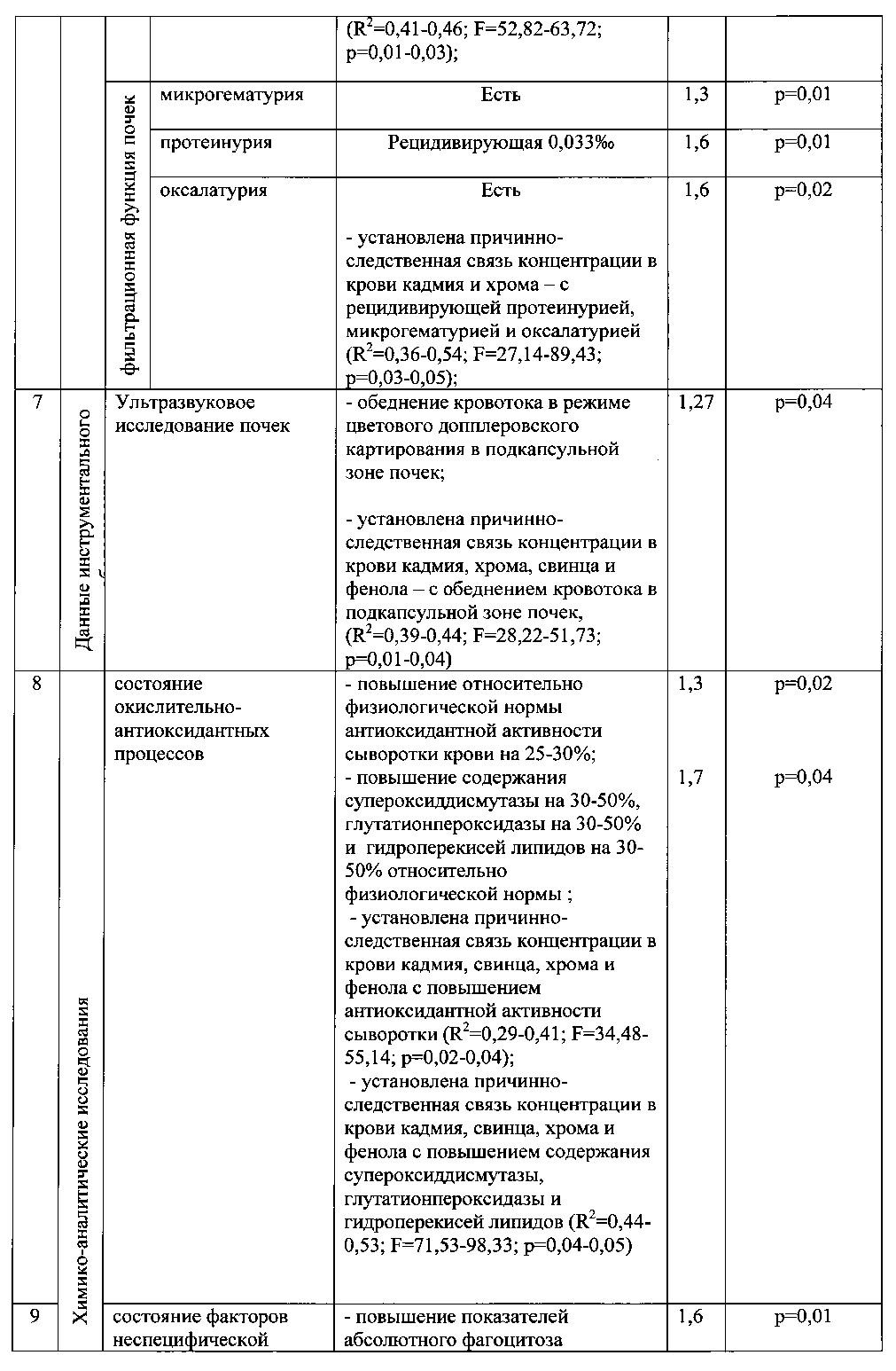 Токсикологический анализ крови фенол купи больничный лист