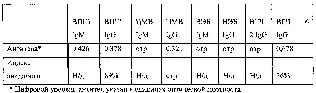 Краснуха иммуноглобулин g