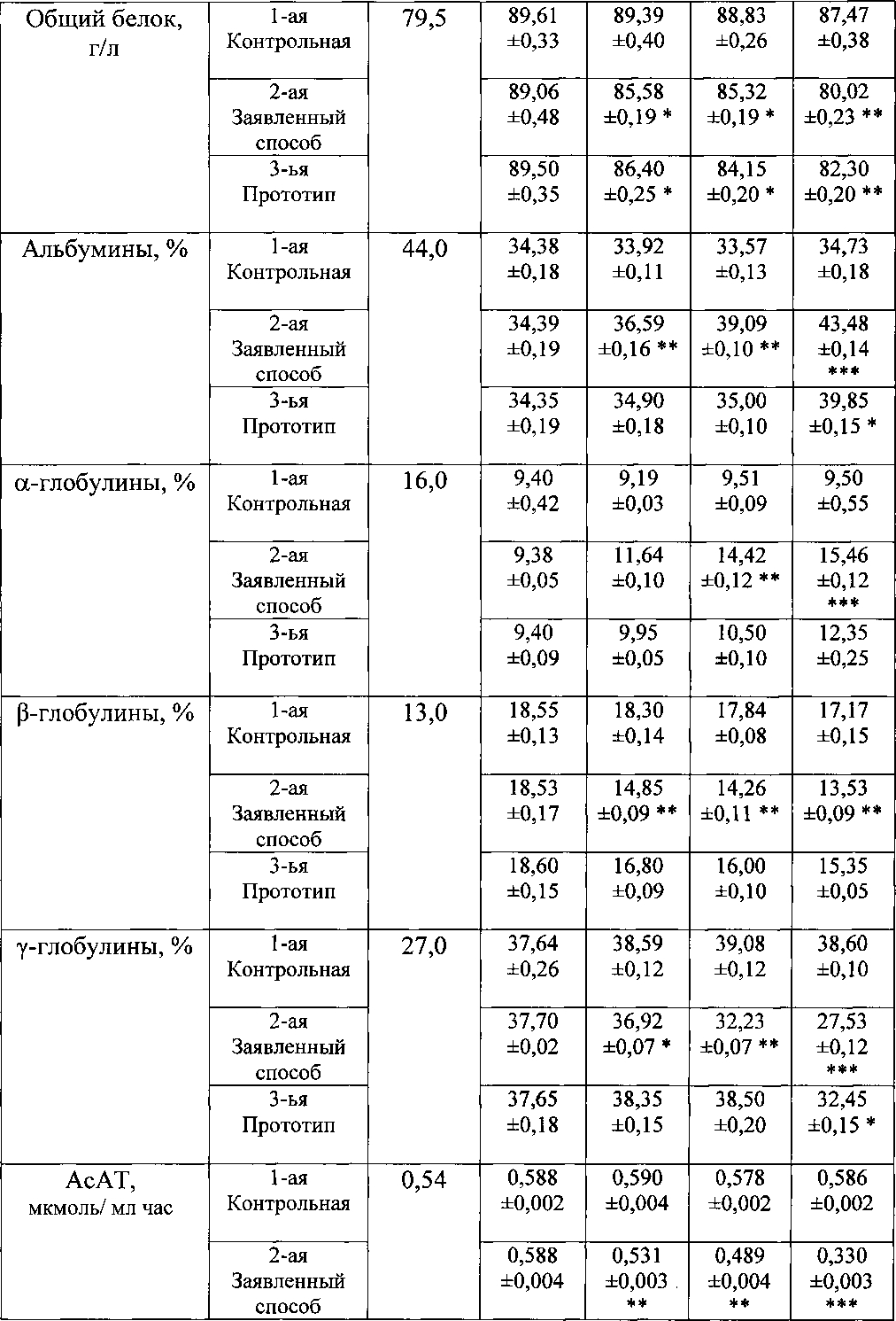 бюджетная схема лечения печени