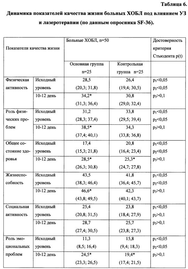 эозинофилы снизились до 0 при пульс-терапии