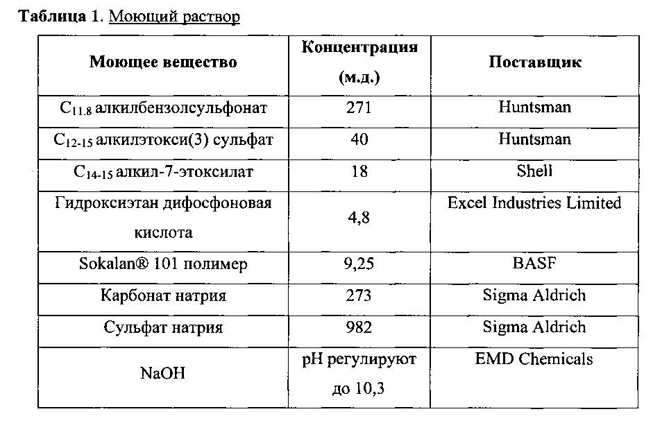 моющих расчету таблица по