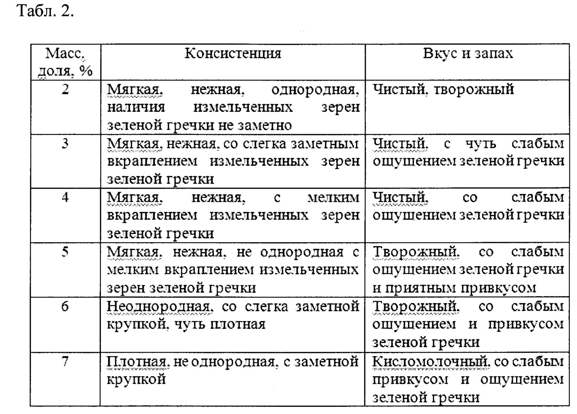 Органалептические показатели сырников
