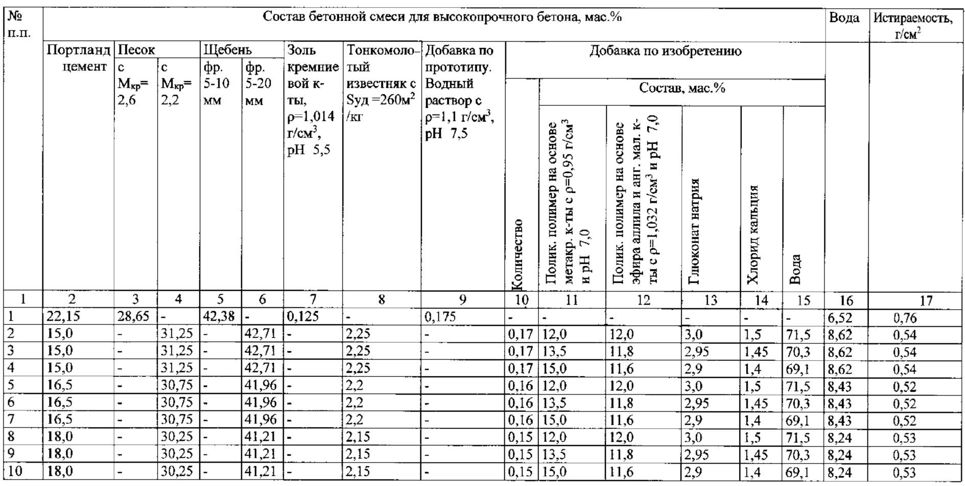 Рн бетона определение классификация строительных растворов