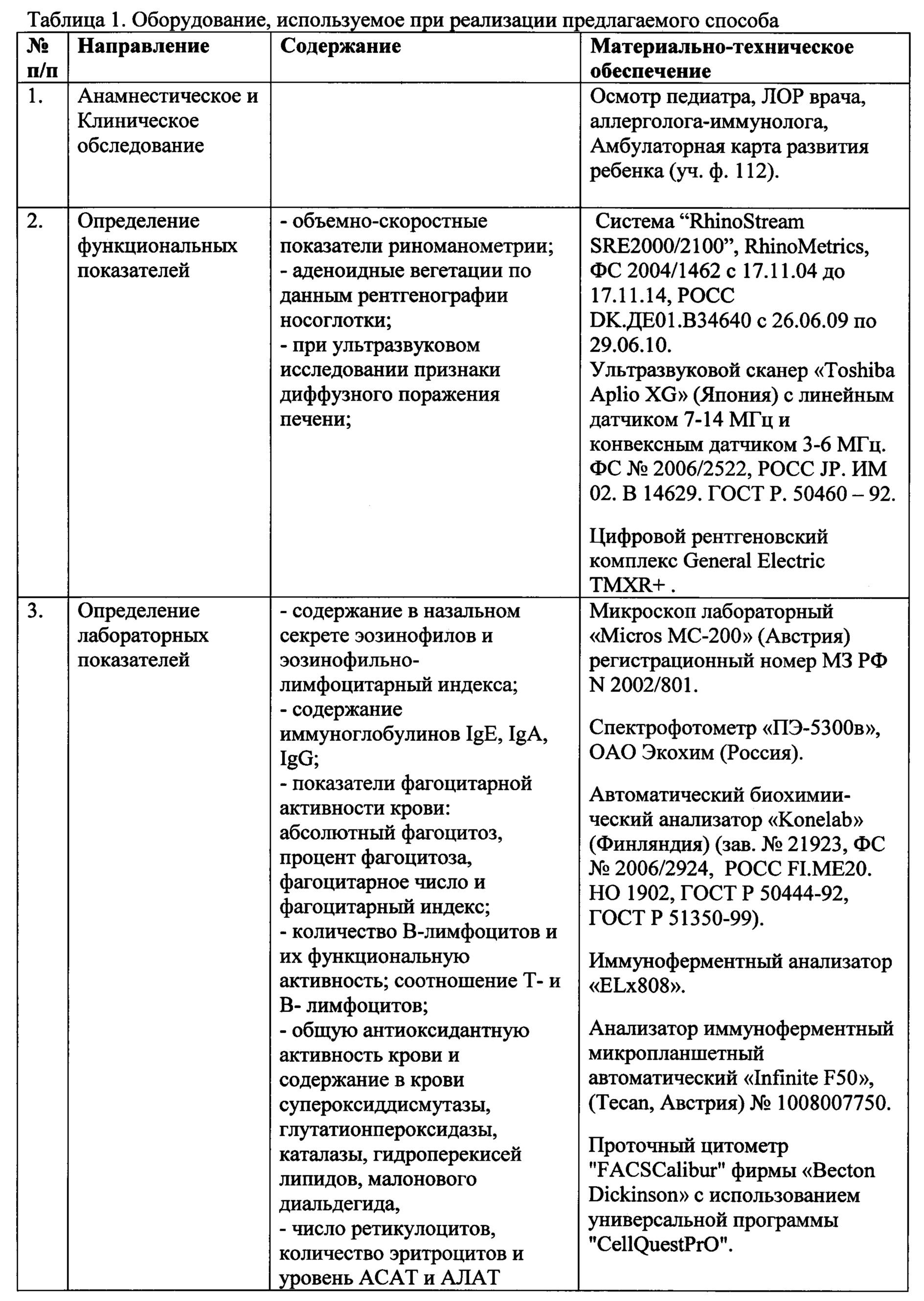 Анализ крови на бензол Справка от педиатра Улица Старокачаловская