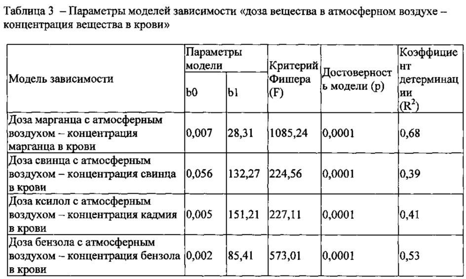 Анализ крови на бензол показатели крови анализы