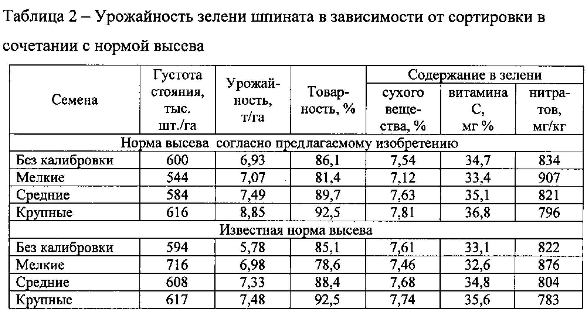 норма высева зерновых на 1 га