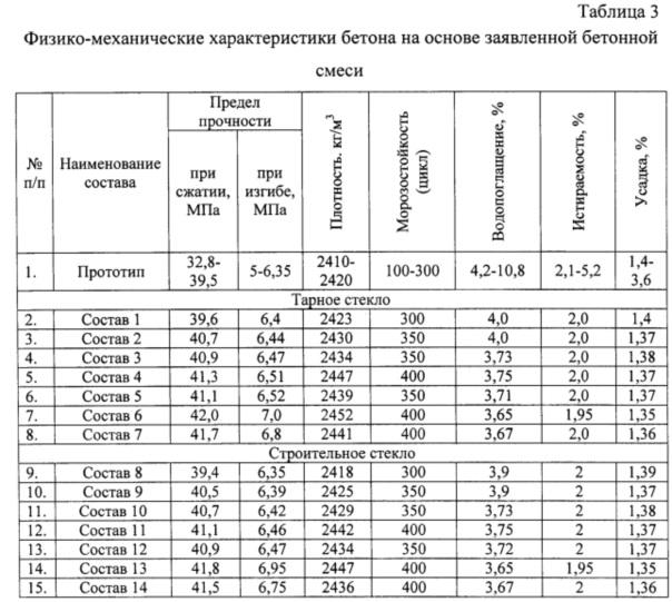 основные показатели бетонной смеси