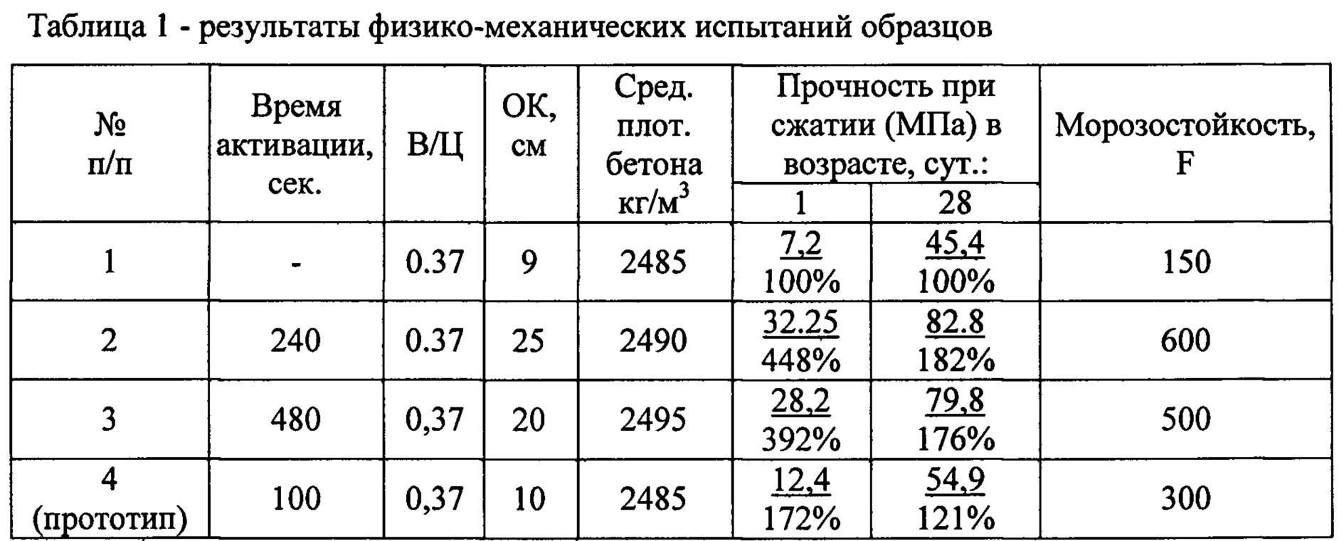 Бетонная смесь характеристики мпа цемент завод в москве