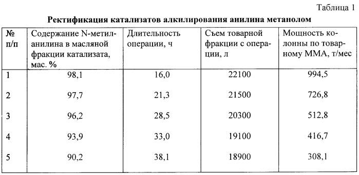 Данные по ректификации