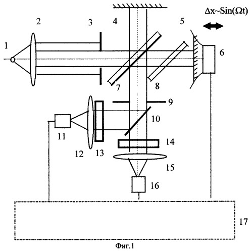 спектрометров для анализа