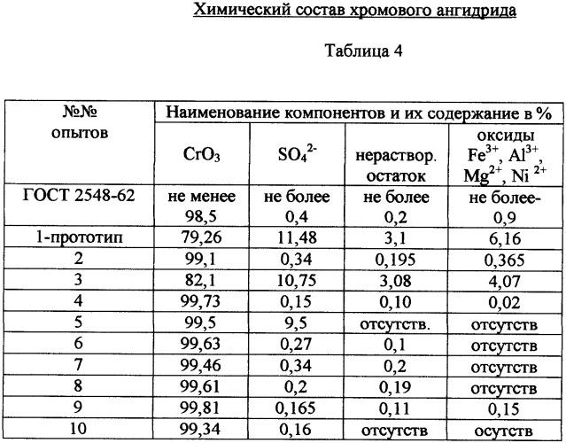 электролиза сульфата хрома